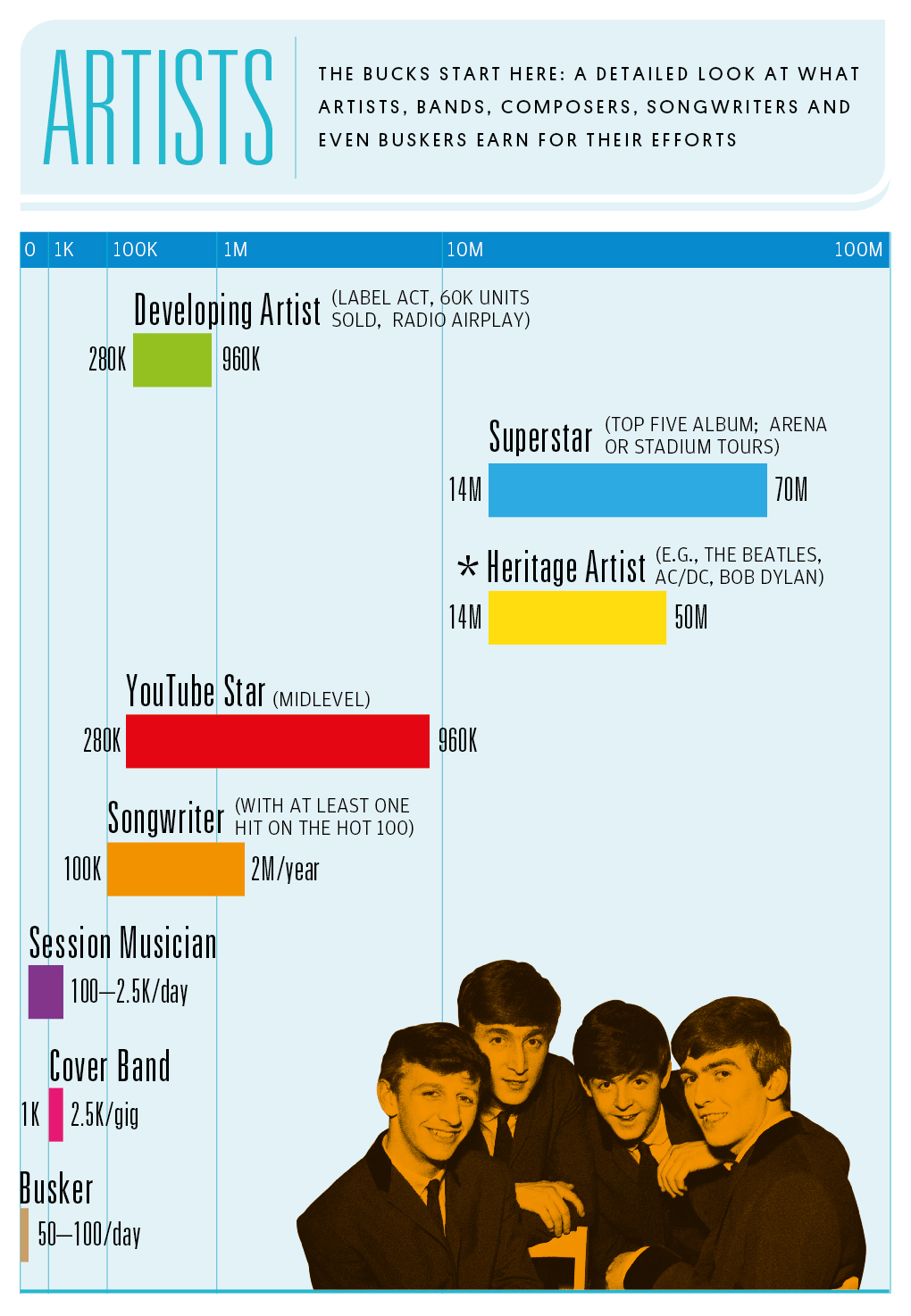 music musicbusiness billboard musicsalary infographic