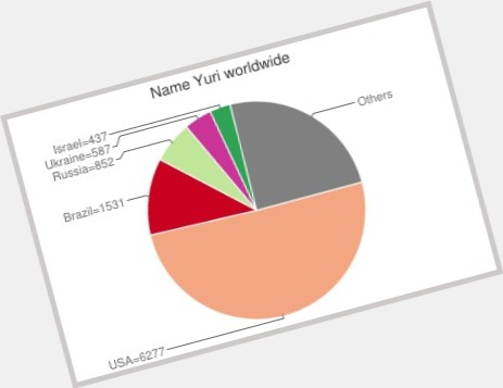 """<a href=""""/hot-men/yuri-mastyugin/where-dating-news-photos"""">Yuri Mastyugin</a>"""
